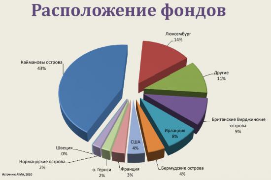 Хедж фонды россии едва успел